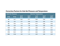 Correction Factors for Inlet Air Pressure and Temperature