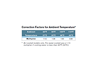 Correction Factors for Ambient Temperature for HPRplus Series Non-Cycling Refrigerated Air Dryers