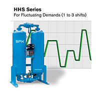 HHS Series Heatless Desiccant Air Dryer