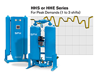HHS/HHE Series Heatless Desiccant Air Dryer