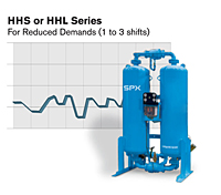 HHS/HHL Series Heatless Desiccant Air Dryer