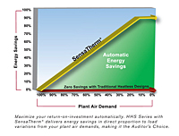 Automatic Energy Savings Graph for HHS Series Heatless Desiccant Air Dryer