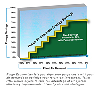 Selectable Purge Economizer Savings Graph for HHL/HHE Series Heatless Desiccant Air Dryer