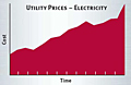 Utility Prices-Electricity
