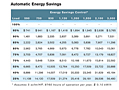 Automatic Energy Savings Chart for HHS Series Heatless Desiccant Air Dryer